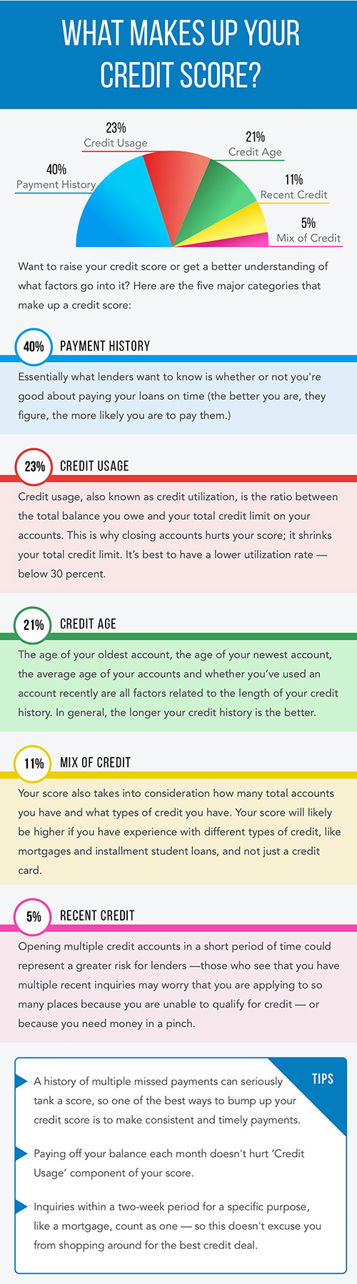 Creditsense_Creditscore