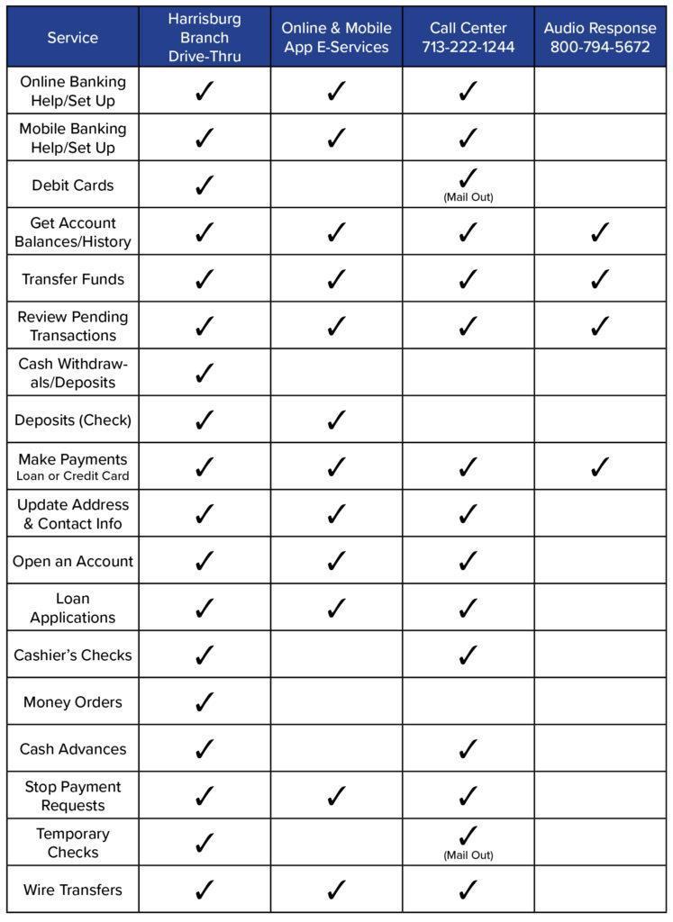 Covid 19 service chart